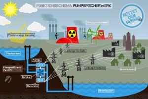 Wie funktioniert ein Pumpspeicherwerk?